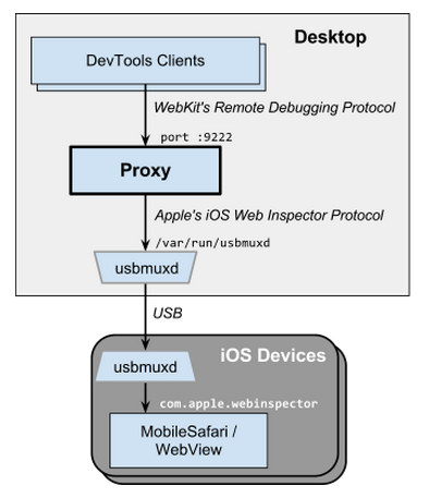 ios-webkit-debug-proxy by google
