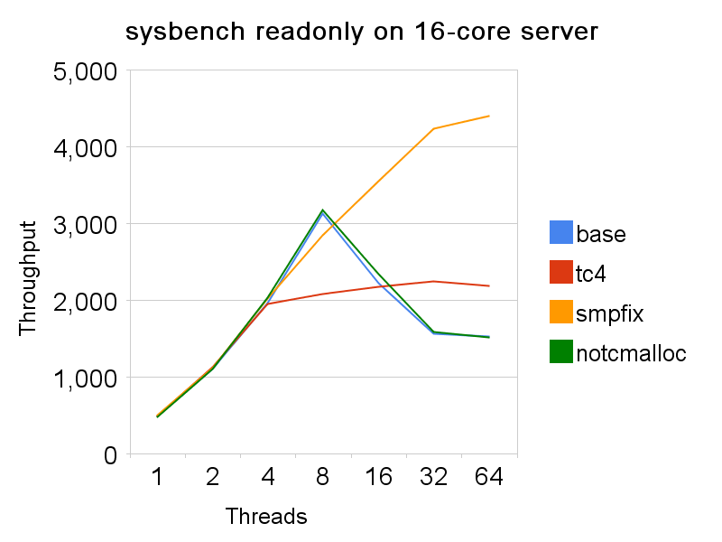 sysbench ro, 16-core server