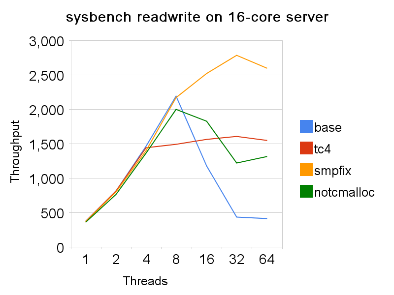 sysbench rw, 16-core server