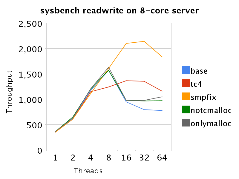 sysbench rw, 8-core server