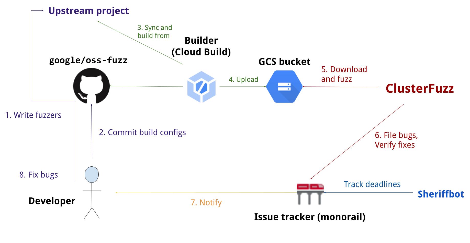 OSS-Fuzz process diagram