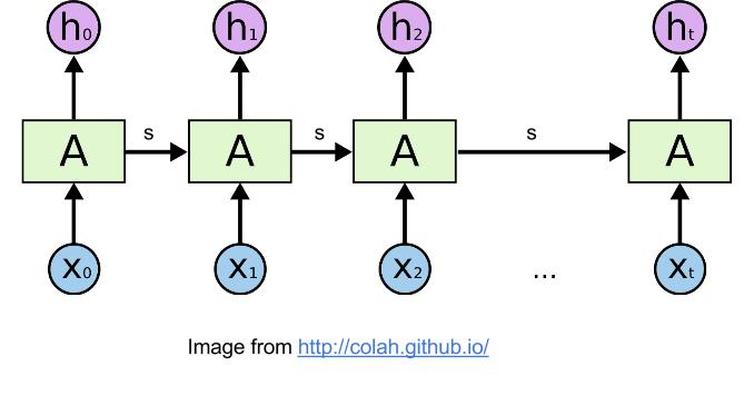Unrolled RNN