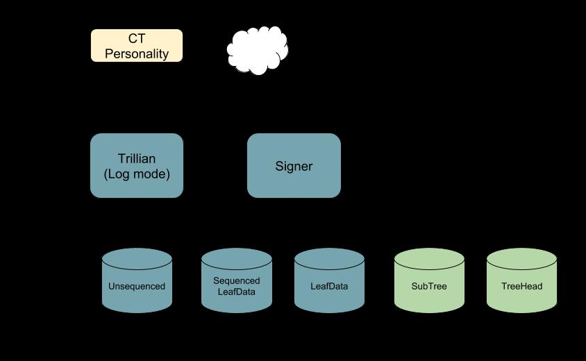 Log components