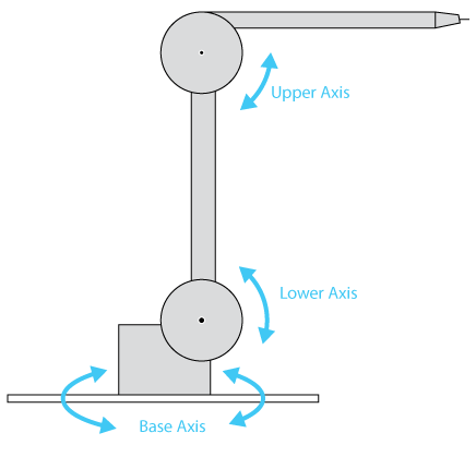 Diagram showing 3-axis drawing machine geometry