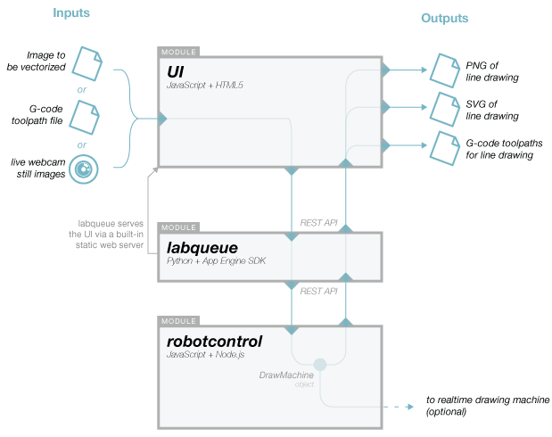 Diagram showing how Sketchbots software modules communicate with each other