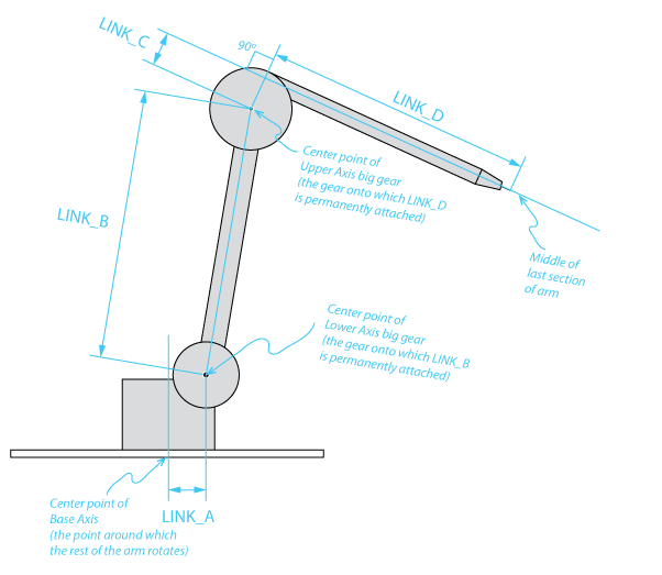 Diagram showing the different link distances of a Sketchbots drawing machine 3-axis arm