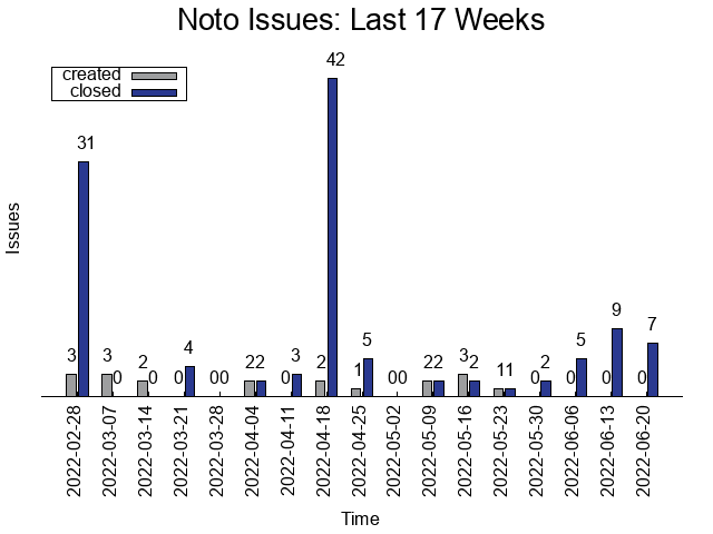 Per Week Issues Created and Closed over the Last 17 Weeks