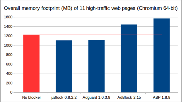https://raw.githubusercontent.com/gorhill/uBlock/master/doc/benchmarks/mem-usage-overall-chart-20141224.png
