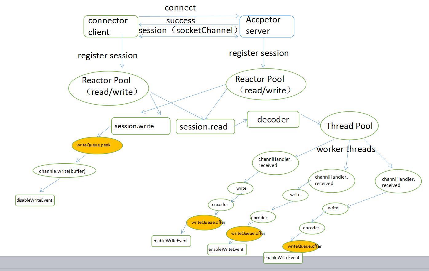 GitHub - ihoney/gd-rpc: goudai-rpc encapsulated using java