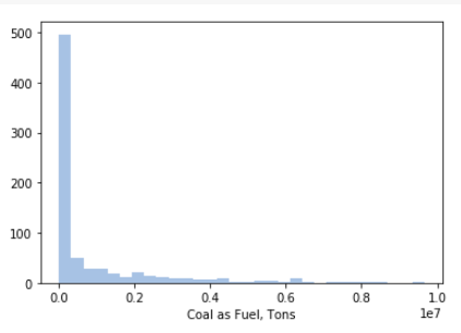 Count of Plants by Fuel Tons
