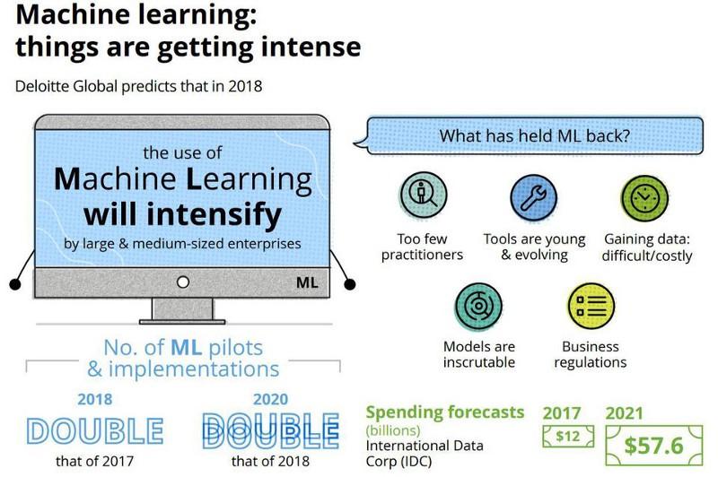 ML market forecasts