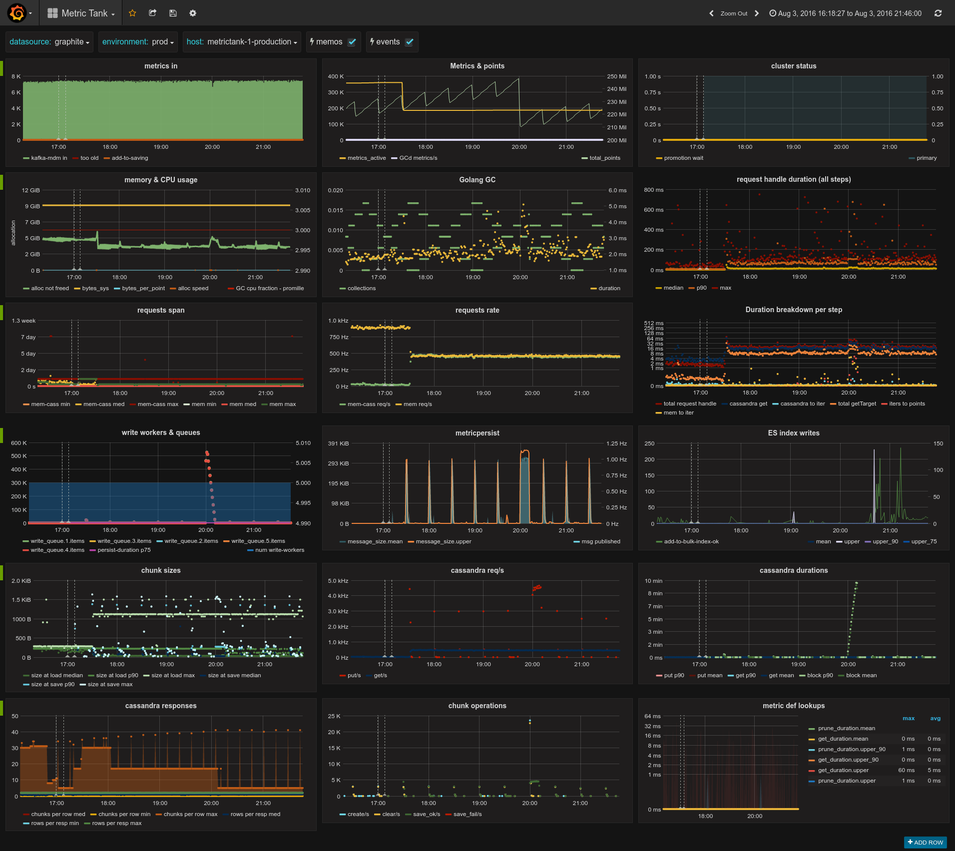metrictank/quick-start-docker md at master · grafana