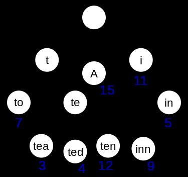 LeetCode] 208  Implement Trie (Prefix Tree) 实现字典树(前缀