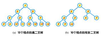 LeetCode] 222  Count Complete Tree Nodes 求完全二叉树的节点