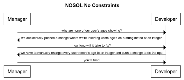nosql-constraints