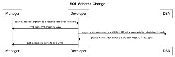 sql-schema-change-workflow
