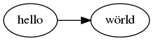 html graph example