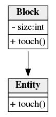 UML html graph example
