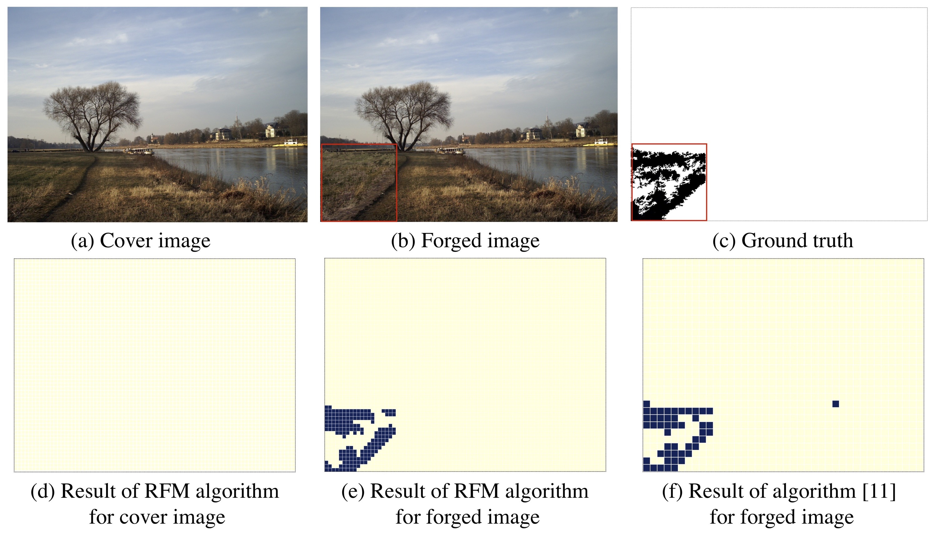 Results of comparative experiment with method proposed by Bondi et al. and our RFM method. (a)-(c) illustrates cover image, forged image, and ground truth image. (d) and (e) illustrates first iteration and output of RFM algorithm, (f) show result of Bondi et al.