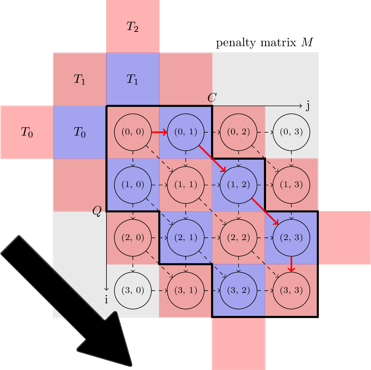 DTW diagonal scheme