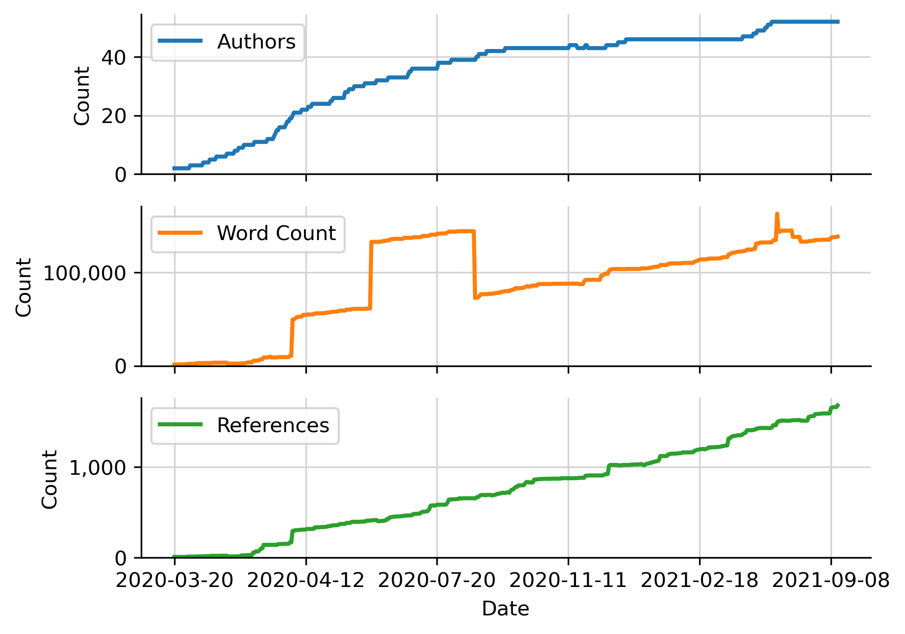 Figure10: Project growth over time. The number of authors, word count, and number of references have all grown dramatically from when the project began on March 20, 2020. As of September 10, 2021, there were 52 authors (including consortia), 1676 references, and 138213 words. The spike in word count during summer 2020 was caused by erroneous duplication and subsequent removal of a large appendix.