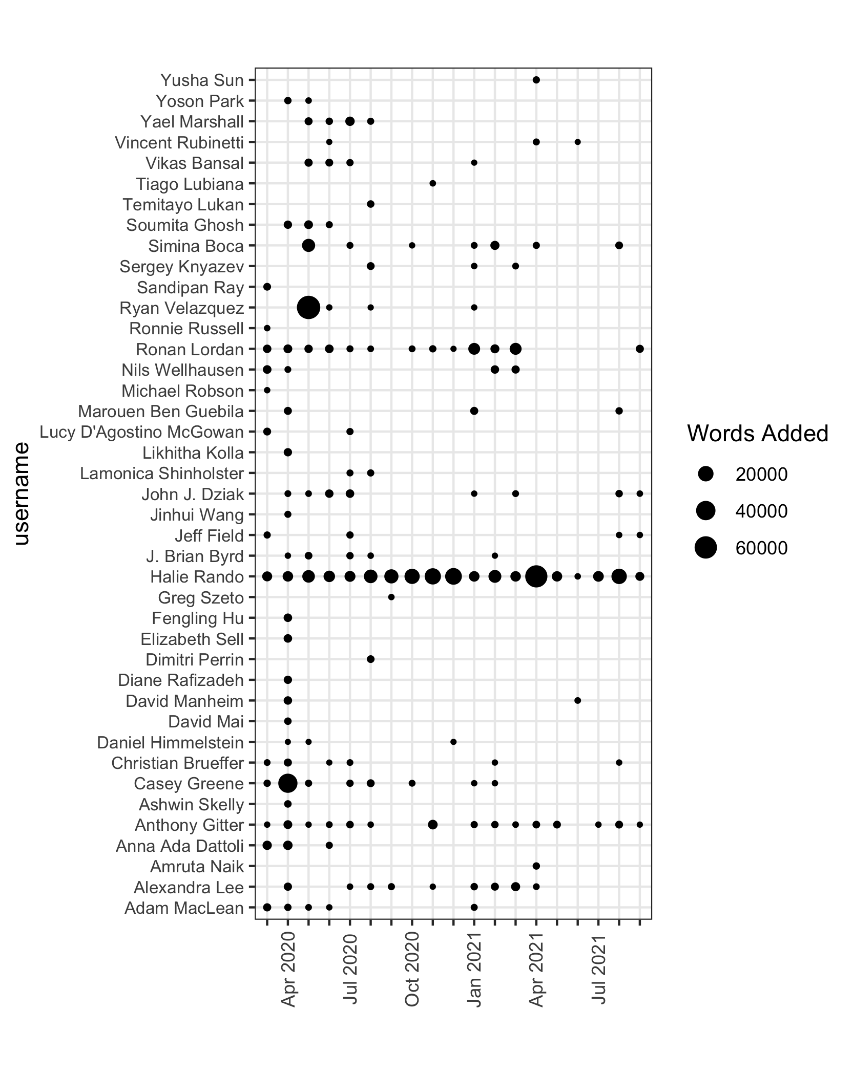 Figure11: User contributions to the manuscript text over time. The dot size indicates the number of words added or edited each month since March 2020. The figure does not depict other types of author contributions such as literature summaries, pull request review, visualization, or software.