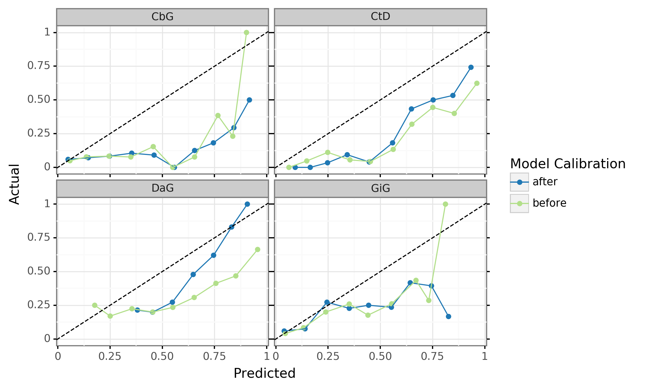 Figure 9: Calibration plots for the discriminative model. A perfectly calibrated model would follow the dashed diagonal line. The blue line represents the predictions before calibration and the orange line shows predictions after calibration.