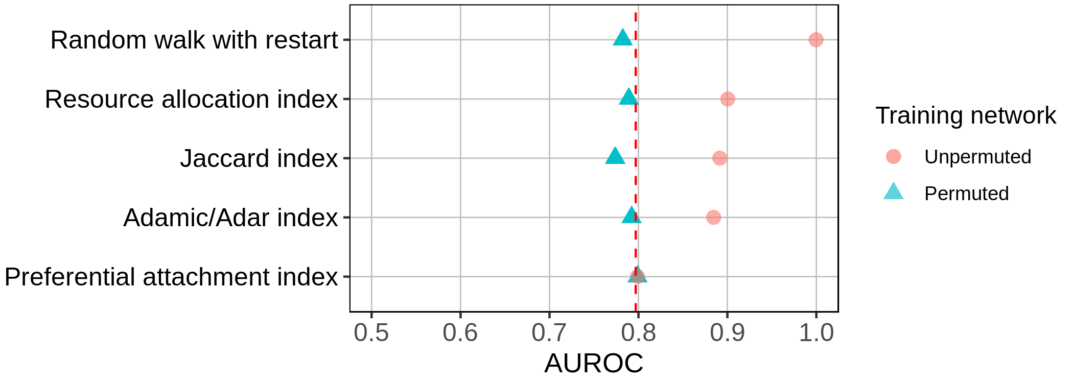 Figure 8: Identifying the fraction of a metric's performance resulting from degree alone. Network reconstruction performances by five edge prediction features. Dotted red line indicates performance of the edge prior. Each feature was computed on the unpermuted and 100 permutations of the STRING PPI network.