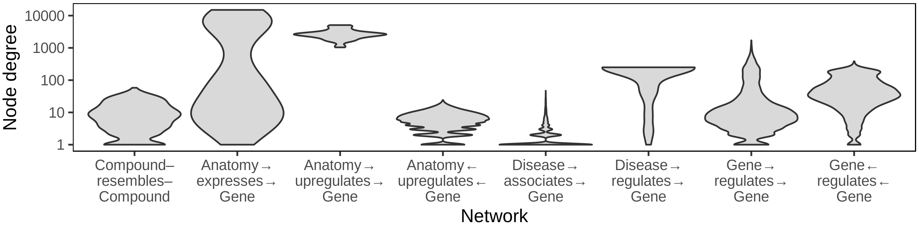 Figure 1: Biomedical networks are characterized by non-uniform degree distributions. Eight degree distributions are plotted for six edge types Hetionet v1.0 [4]. Hetionet integrates subnetworks for 24 different edge types, the degree distributions of which are analyzed separately. Furthermore, bipartite (e.g.Anatomy→expresses→Gene) and directed (e.g.Gene→regulates→Gene) edge types have both source and target degrees that must be assessed separately. Undirected edge types (e.g Compound–resembles–Compound) have only a single degree distribution. Degree distributions are non-uniform and vary greatly between different networks. The y-axis is log10-scaled to accomodate the common occurrence where most nodes have low degree while a small portion of nodes have high degree. Several distributions have node degree ceilings corresponding to a node being connected to all other possible nodes. Zero-degree nodes are not displayed, since methodological limitations often result in edge data only existing for a subset of nodes.