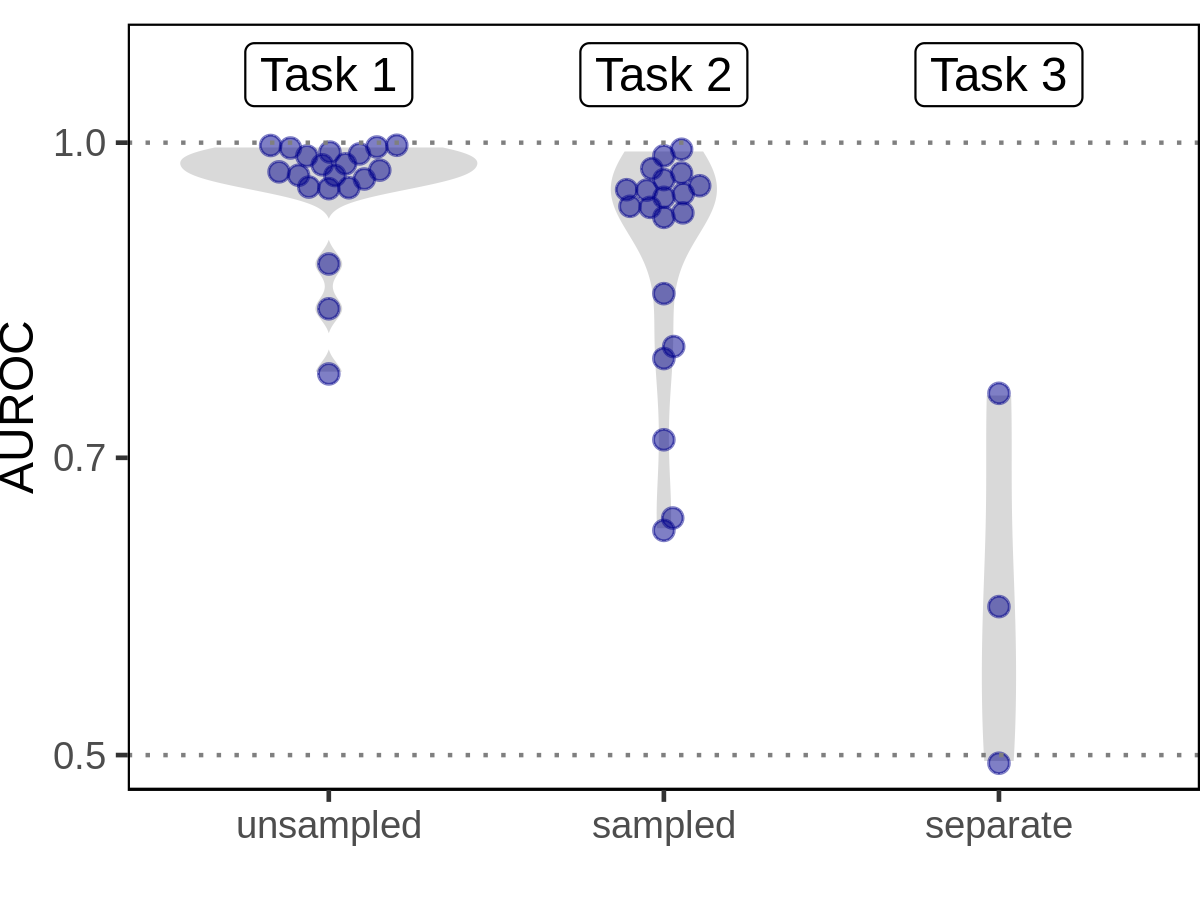 Figure 5: AUROC of network reconstruction by prediction task. The edge prior shows strong performance for network reconstruction when computed on the original (Task 1) and sampled (Task 2) networks. The performance reduction from computing features on sampled networks is real but far smaller compared to a new degree distribution.