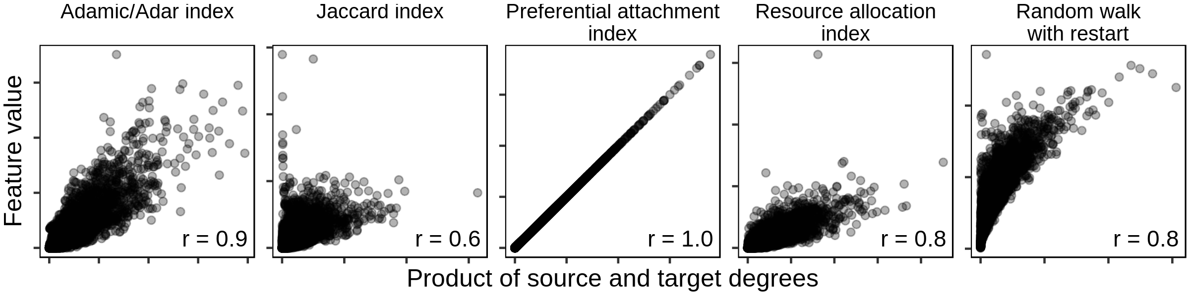 Figure 7: Common edge-prediction metrics correlate with node degree. Five common edge-prediction features (Supplemental table 2) are correlated with node degree on the STRING PPI network [18]. All five features show a positive relationship with degree, though the magnitude of this correlation is highly variable. The preferential attachment index is understandably perfectly correlated because it is equal to the product of source and target degree.