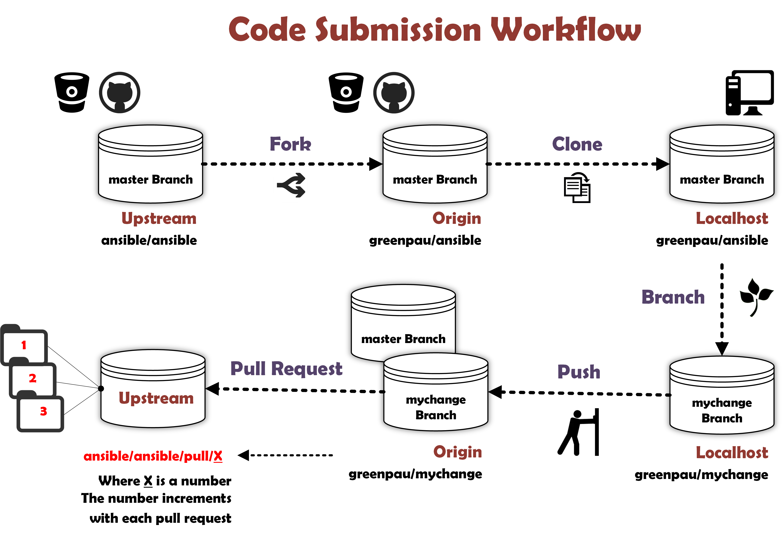 Plugin Workflow