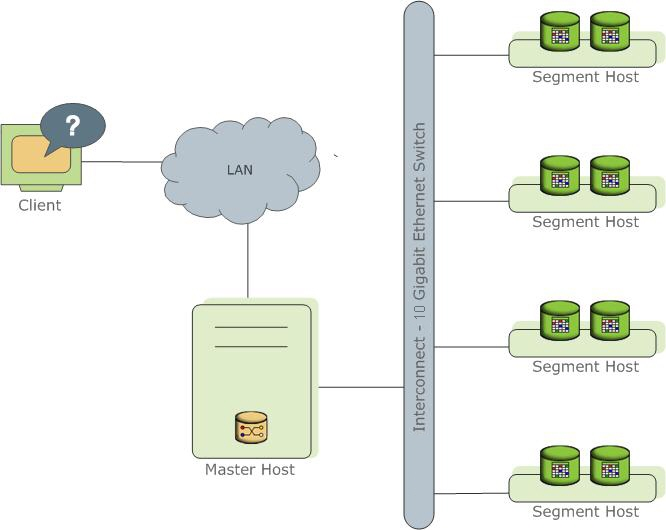 High-Level Greenplum Database Architecture