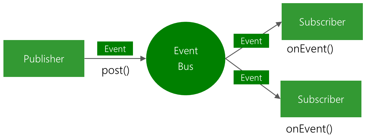 EventBus-Android-Publish-Subscribe