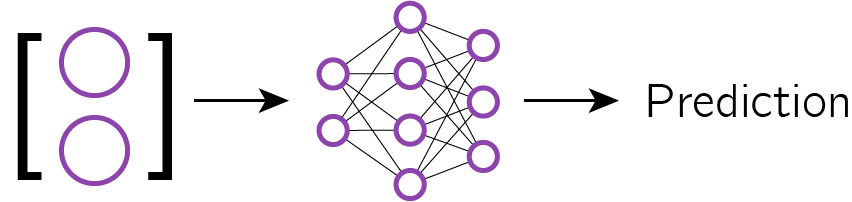 Classify the test sample with the shifted network.