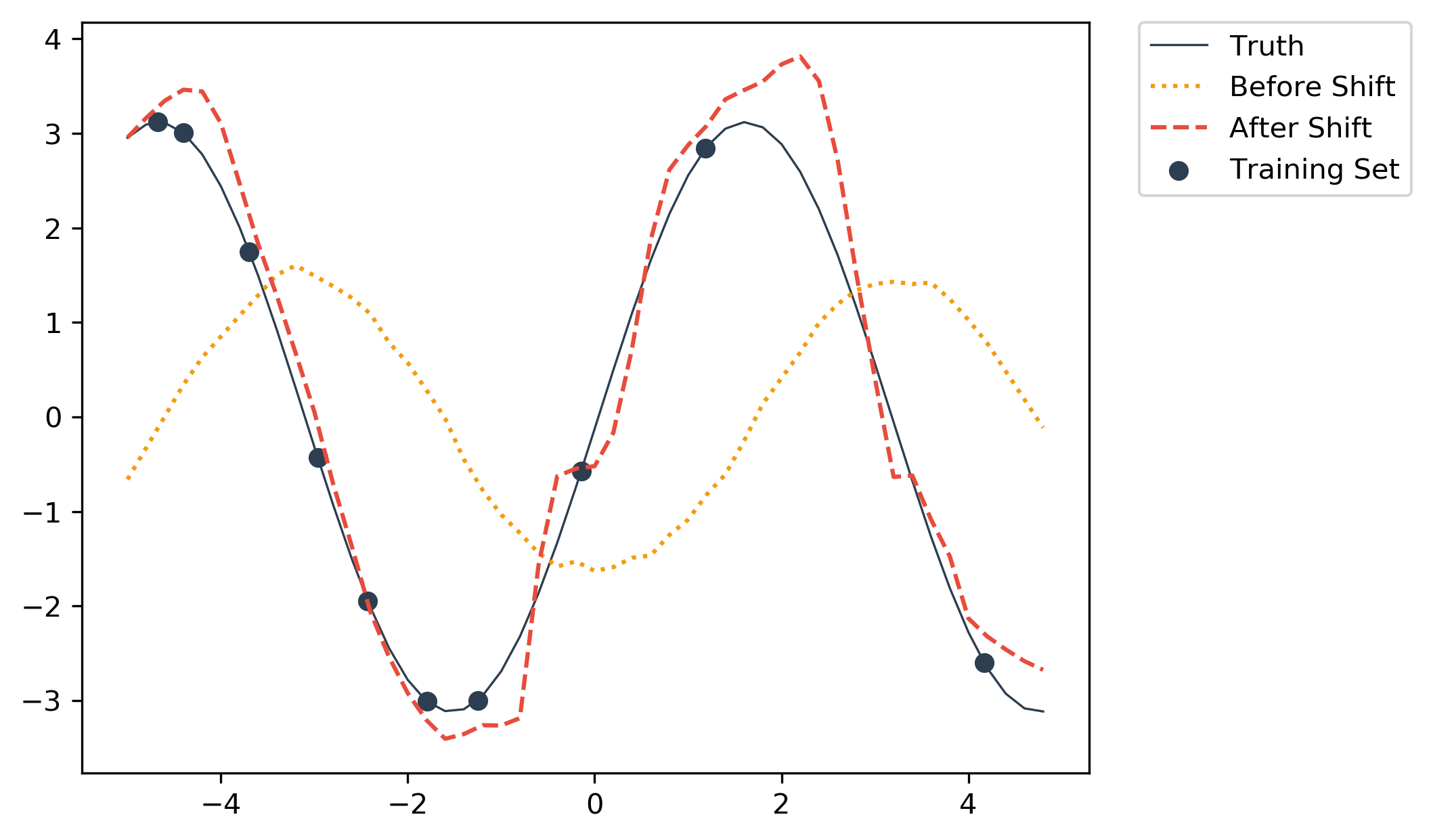 Sample graph that shows output of regression network before and after shift.