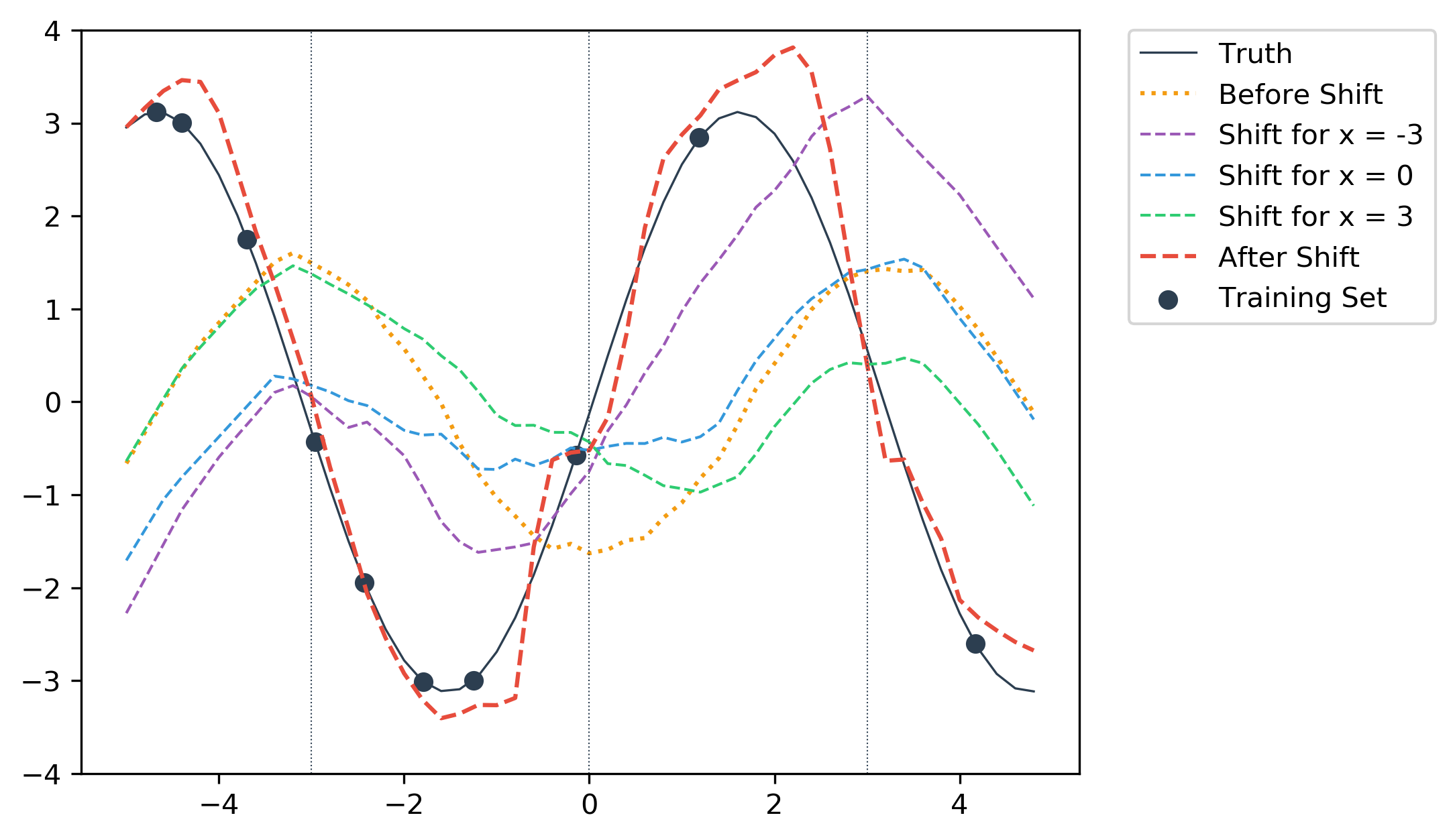 Applying shift from x = -3.0 to all test samples.
