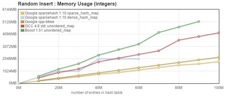 Google memory usage