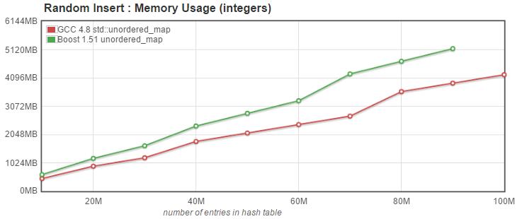 unordered_map memory usage