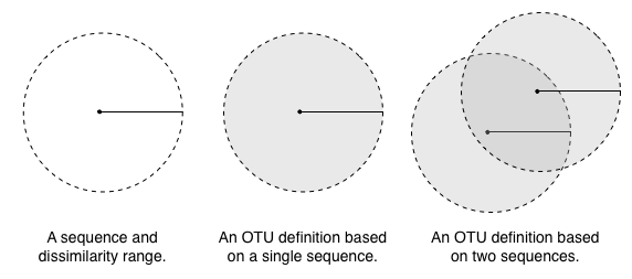 Nearest neighbor clustering in furthest neighbor where membership in a cluster is defined by a query sequences distance to the most dissimilar sequence already in the cluster its ccuart Images