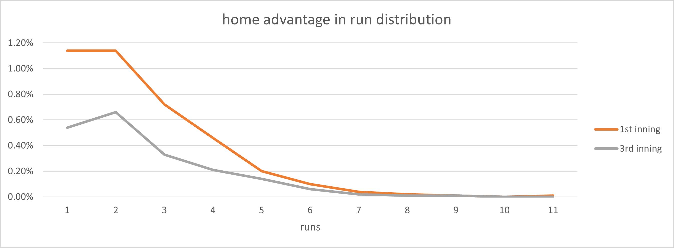 home advantage in run distribution