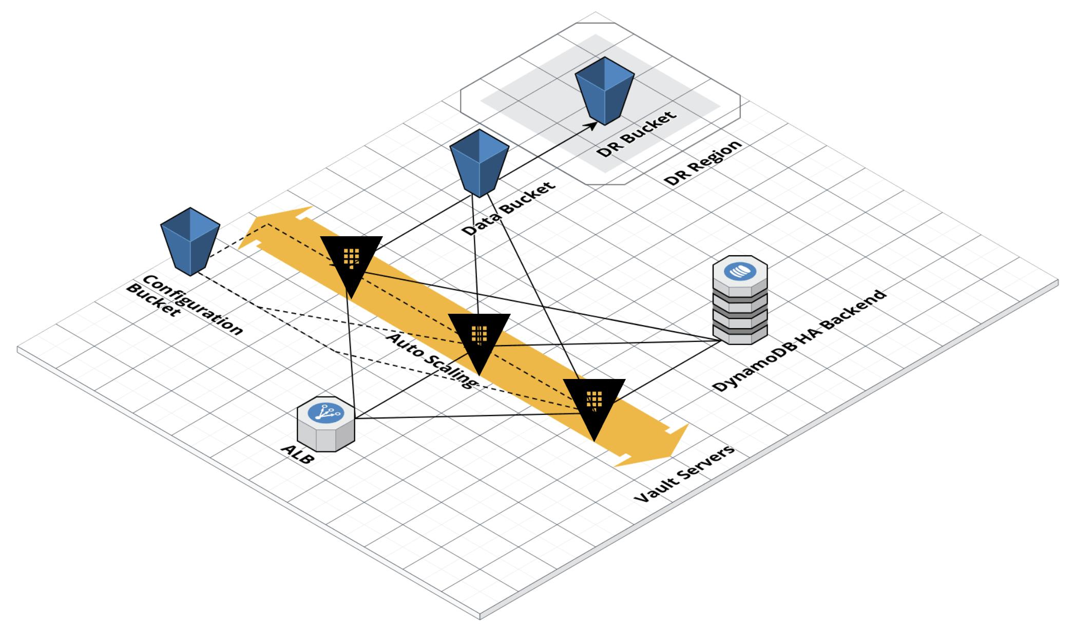 GitHub - avantoss/vault-infra: Terraform to create Vault infrastructure
