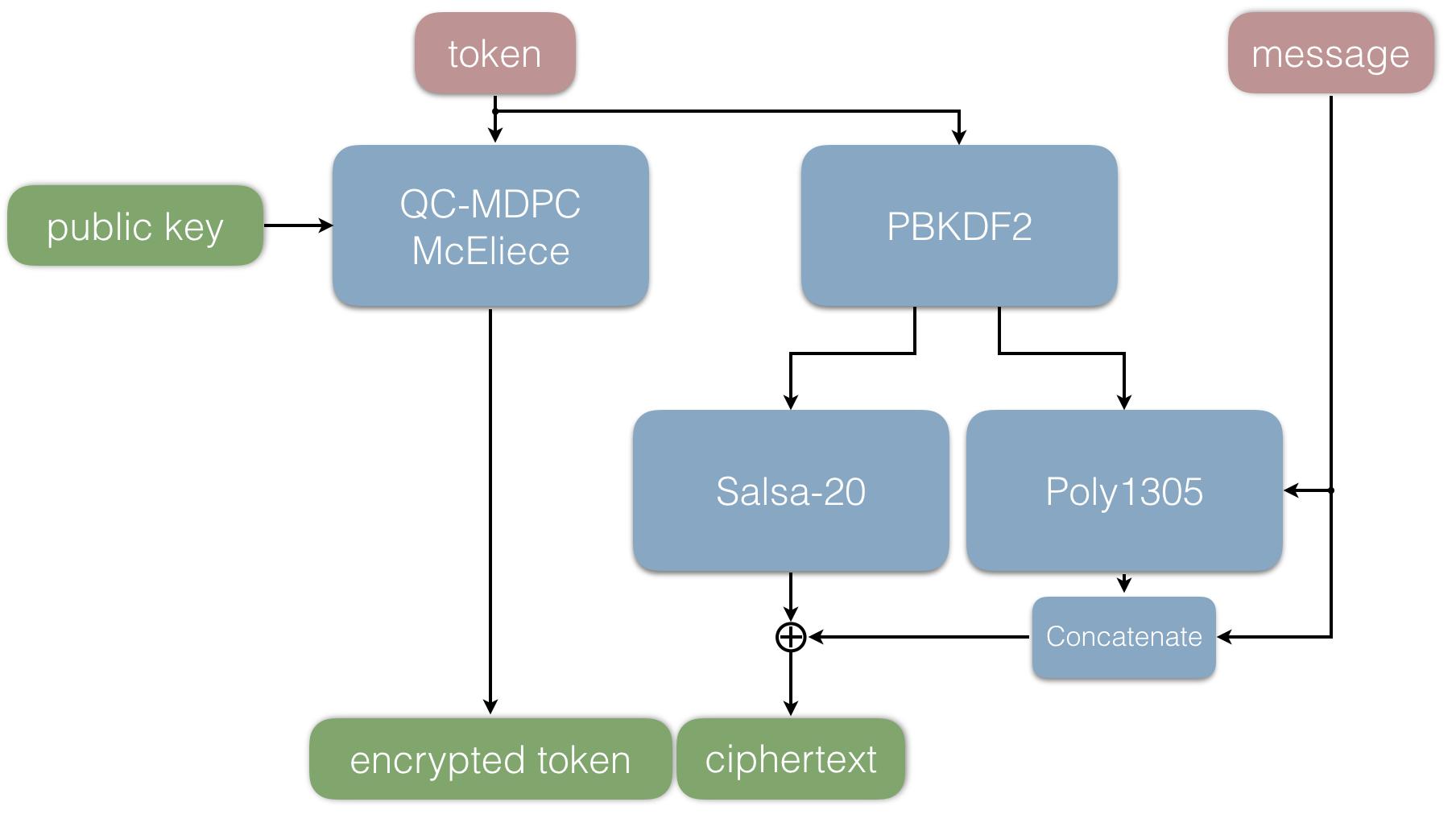 protocol sender