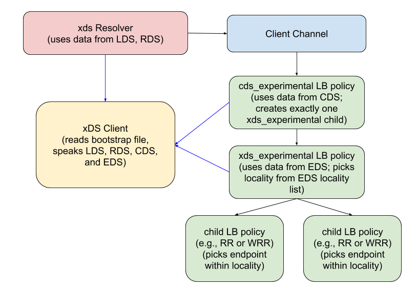 grpc-client-arch.png