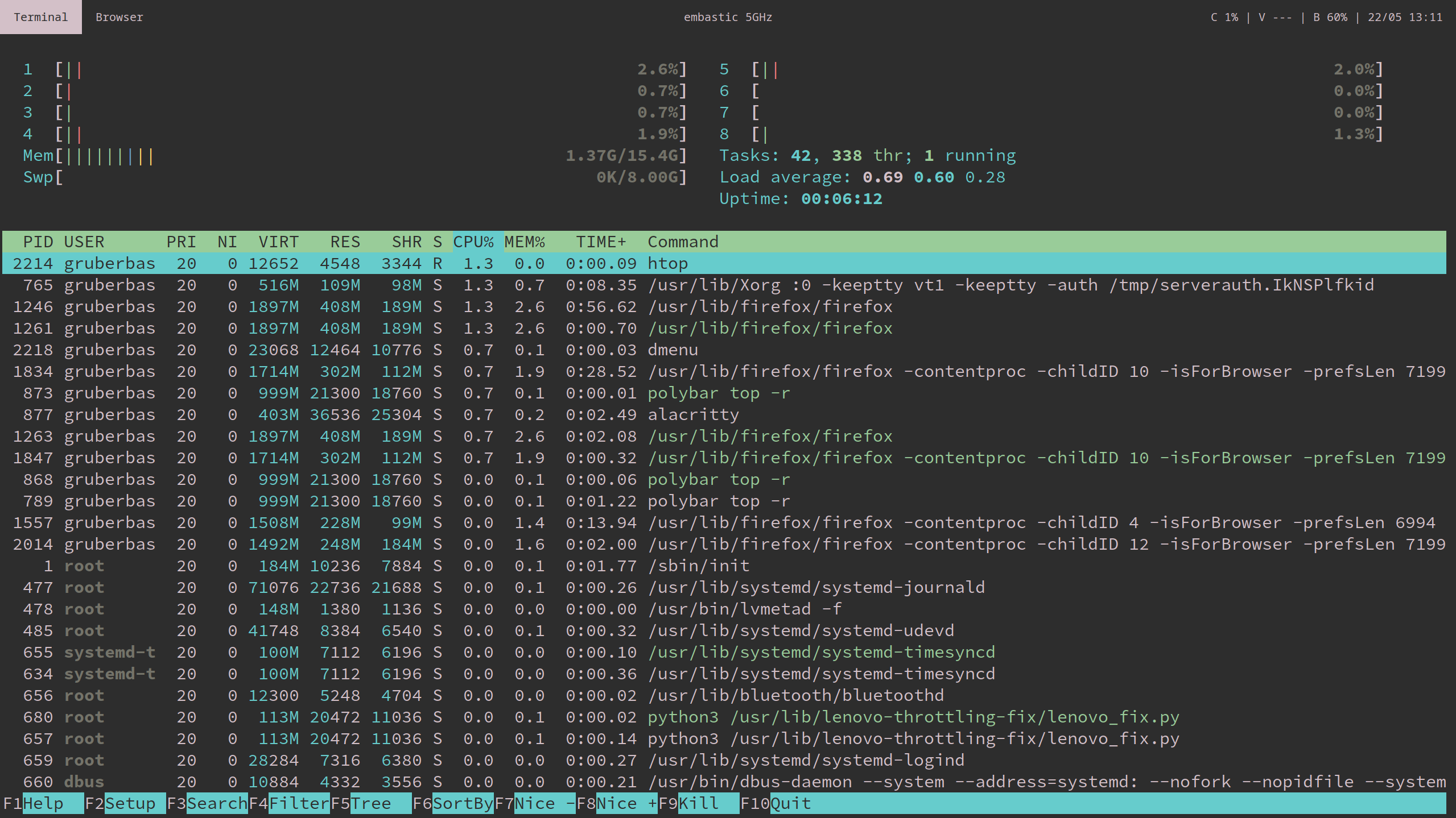 htop on Arch