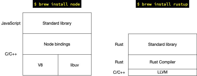 os_difference_node_rust