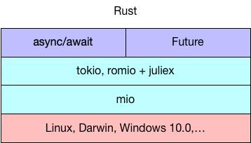 Rust async