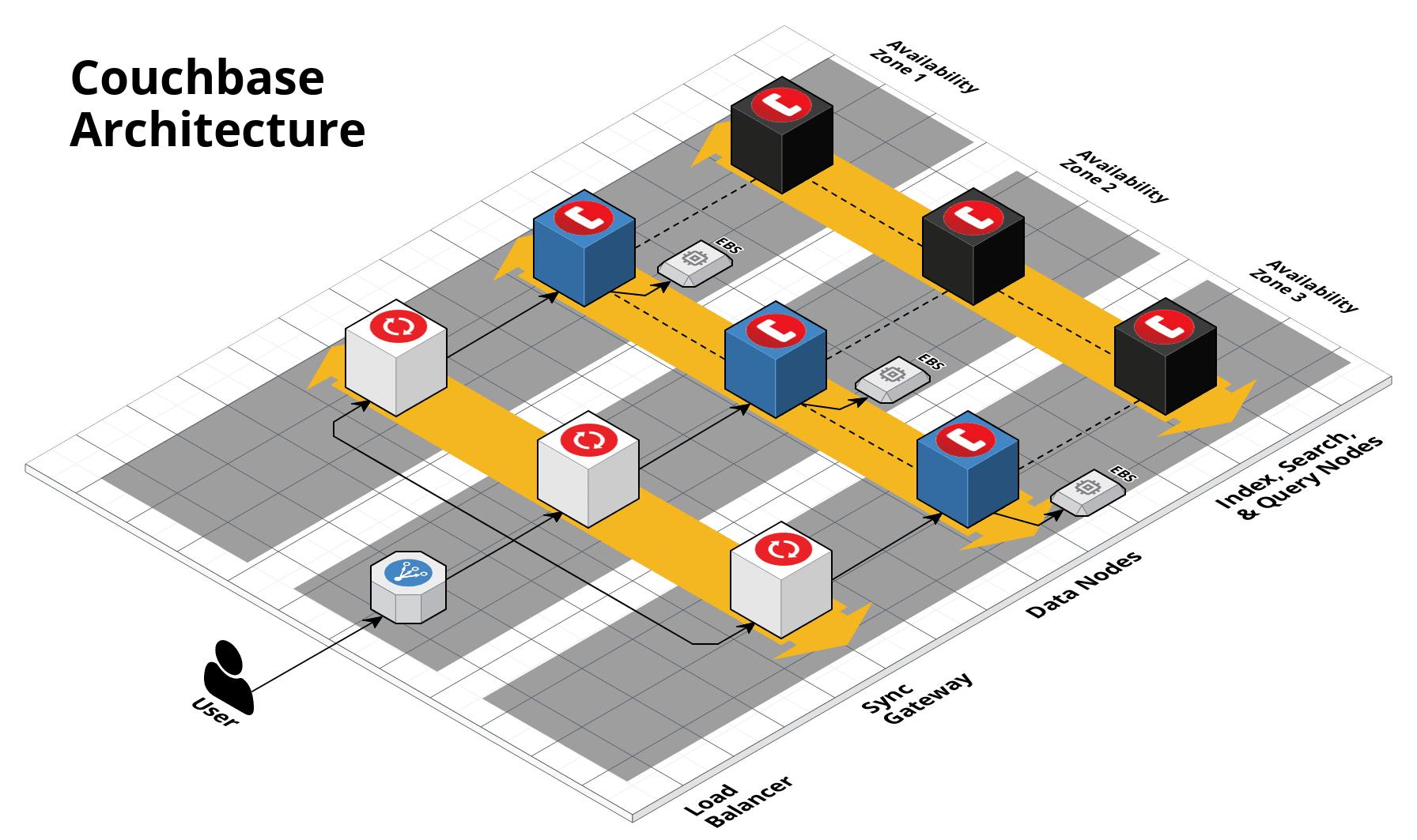 Couchbase multi-cluster architecture