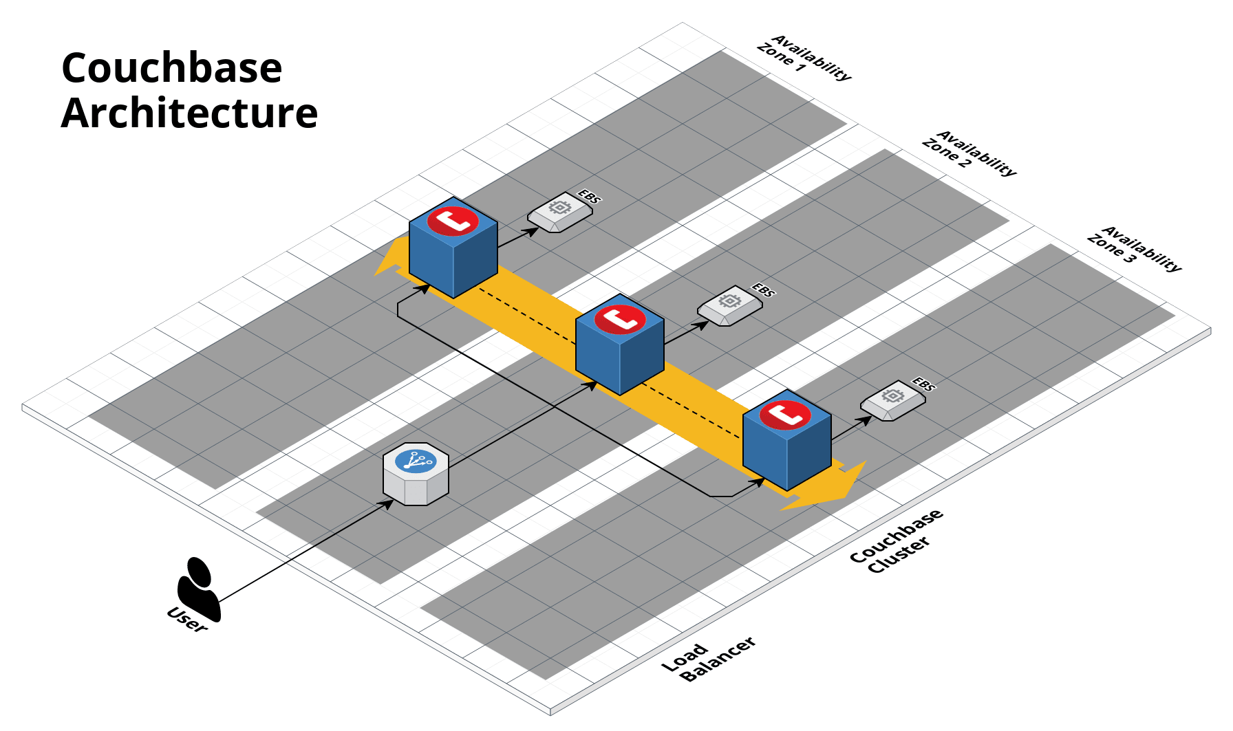 Couchbase single-cluster architecture