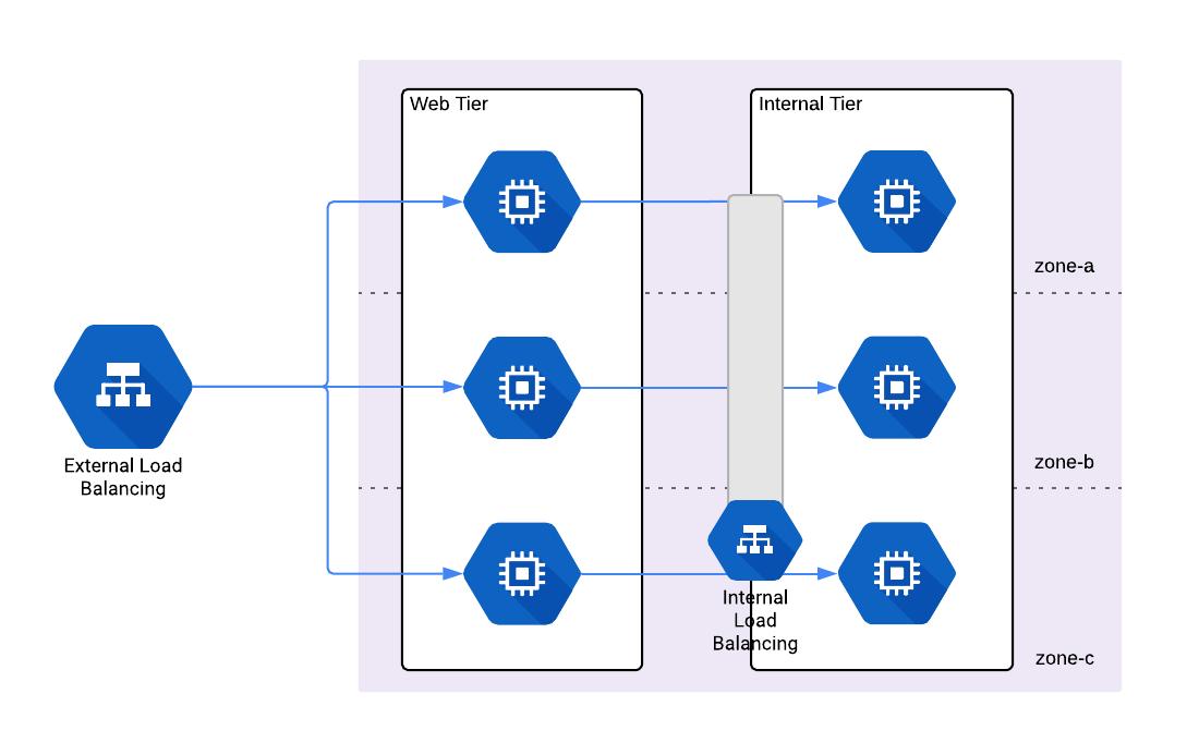 Cloud Load Balancer Architecture